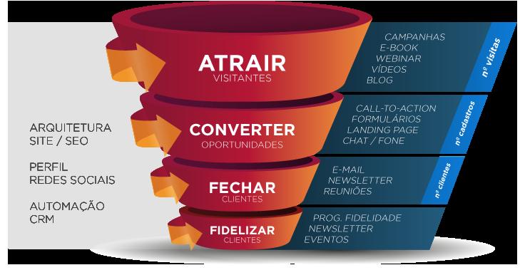 Funil de vendas no marketing de conteúdo, entenda como ele funciona